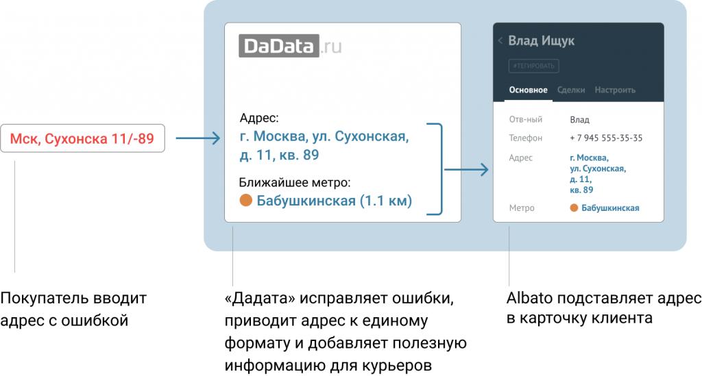 «Дадата» приводит адреса к одному форму и исправляет ошибки